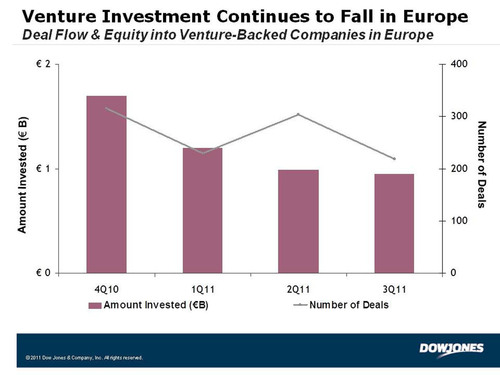 Venture Investment Slides in Third Quarter of 2011 as Europe Reports Lowest Deal Count on Record