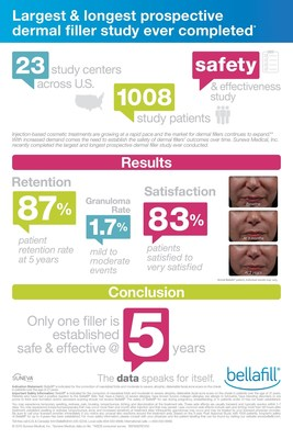 Bellafill is the first and only FDA approved dermal filler indicated for the correction of nasolabial folds that has been established as safe and effective through five years with high patient satisfaction