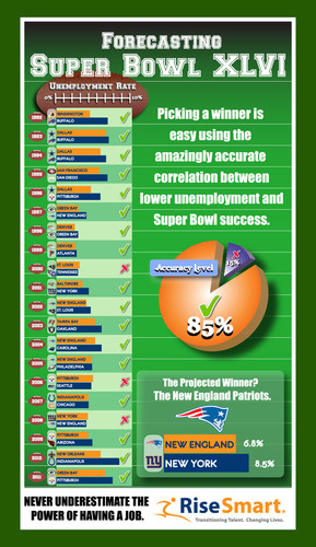 The New England Patriots Will Win Super Bowl XLVI Based on a Predictor That Shows Who Will Get the