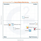 G2 Crowd's Grid for Social Media Monitoring reveals: Brandwatch & Synthesio earn highest customer satisfaction