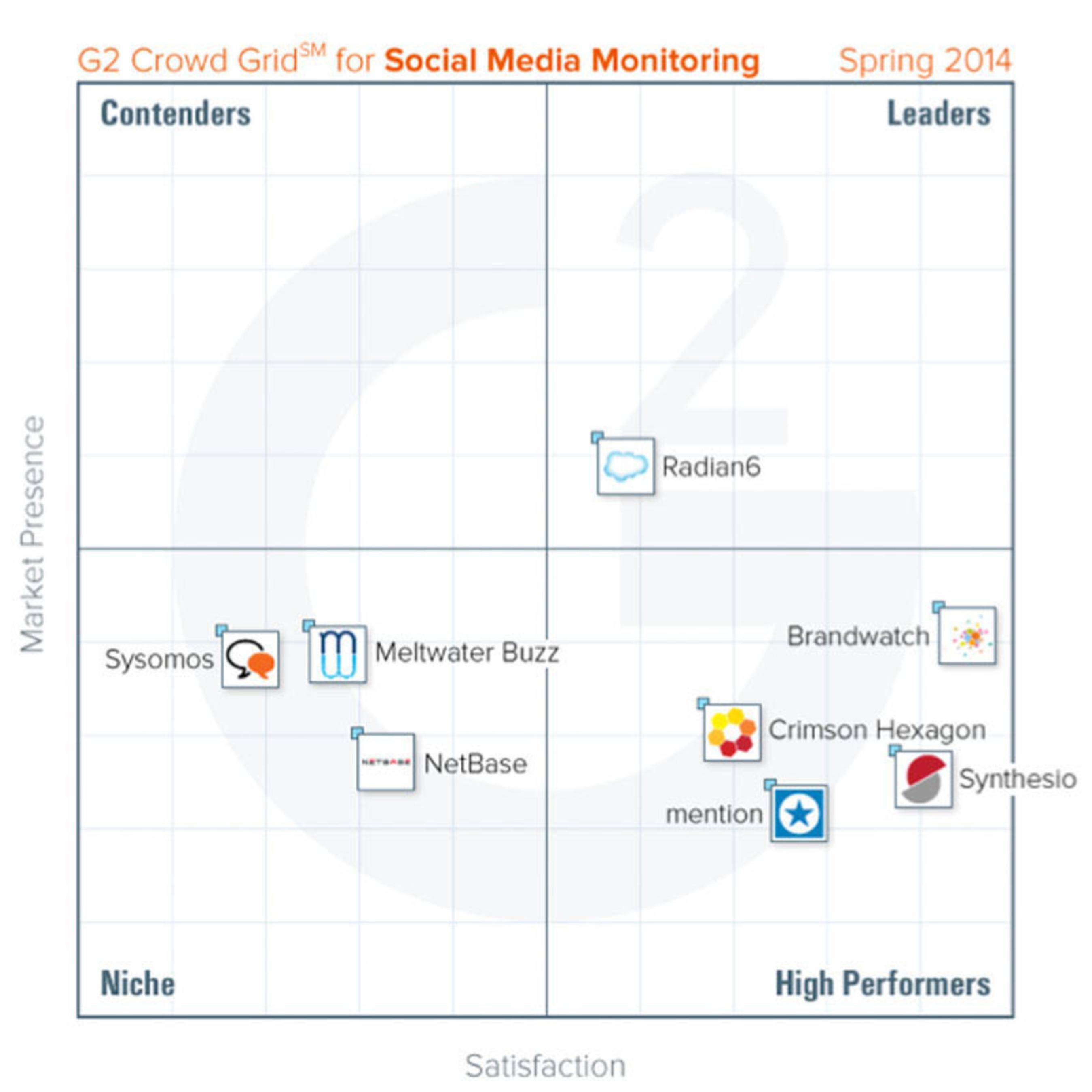 G2 Crowd Grid for Social Media Monitoring http://www.g2crowd.com/categories/social-media-monitoring/compare. (PRNewsFoto/G2 Crowd) (PRNewsFoto/G2 CROWD)