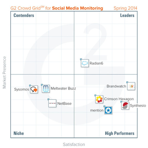 G2 Crowd Grid for Social Media Monitoring http://www.g2crowd.com/categories/social-media-monitoring/compare.  (PRNewsFoto/G2 Crowd)