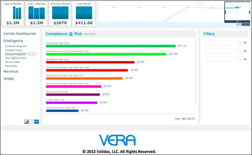 "VERA: The New Sheriff in ""Big Mobile Data"" Town.  (PRNewsFoto/Validas)"