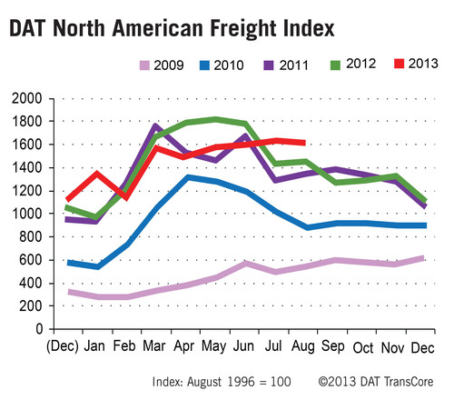 DAT North American Freight Index Maintains Late-Season Strength
