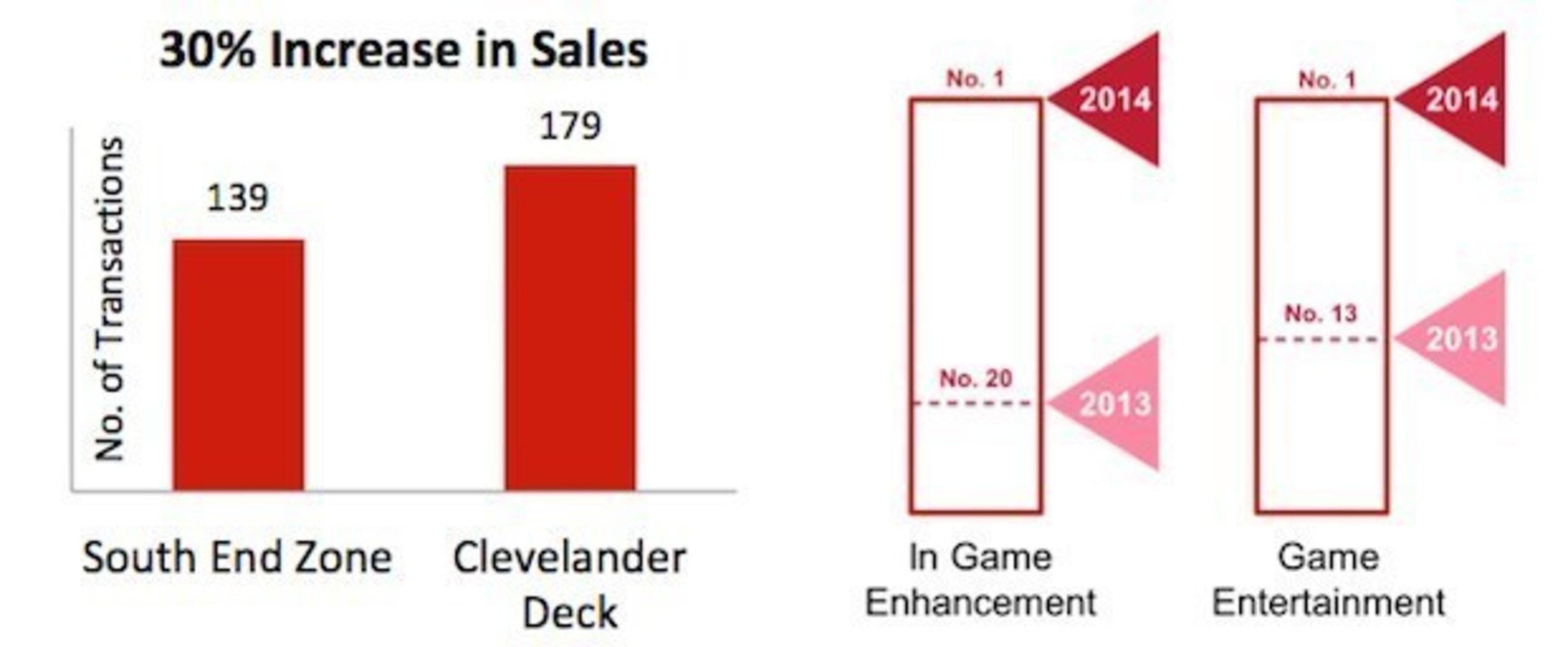 """The Jacksonville Jaguars improved their """"In Game Enhancements"""", """"Game Entertainment"""", and sales with the help of UL."""