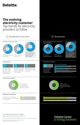 The evolving electricity customer Top trends for electricity providers to follow