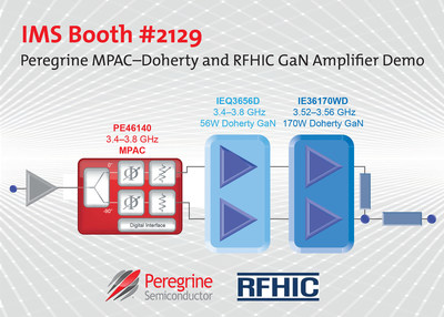 In IMS booth #2129, Peregrine Semiconductor and RFHIC demonstrate Doherty gallium nitride (GaN) amplifier optimization using Peregrine's MPAC-Doherty device.