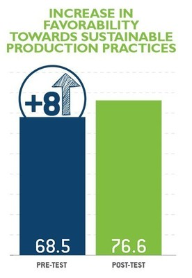 Increase in favorability towards sustainability production practices