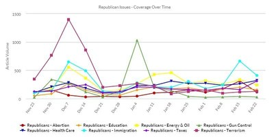 Topics of immigration and energy & oil appear more often in Republican candidate coverage.