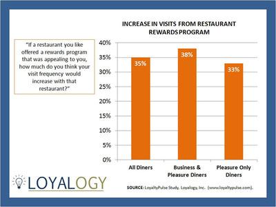 Restaurant Rewards Program May Increase Visits by 35%.  (PRNewsFoto/Loyalogy, Inc.)