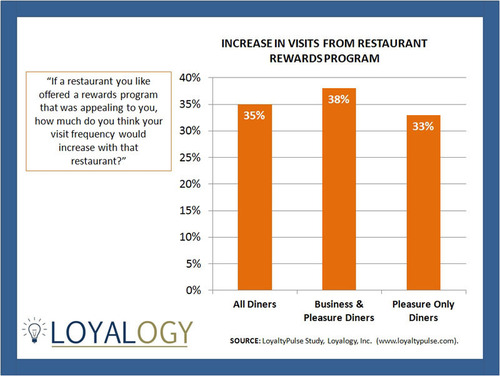 LoyaltyPulse Study Finds That Restaurant Rewards Programs May Increase Guest Visits By 35%