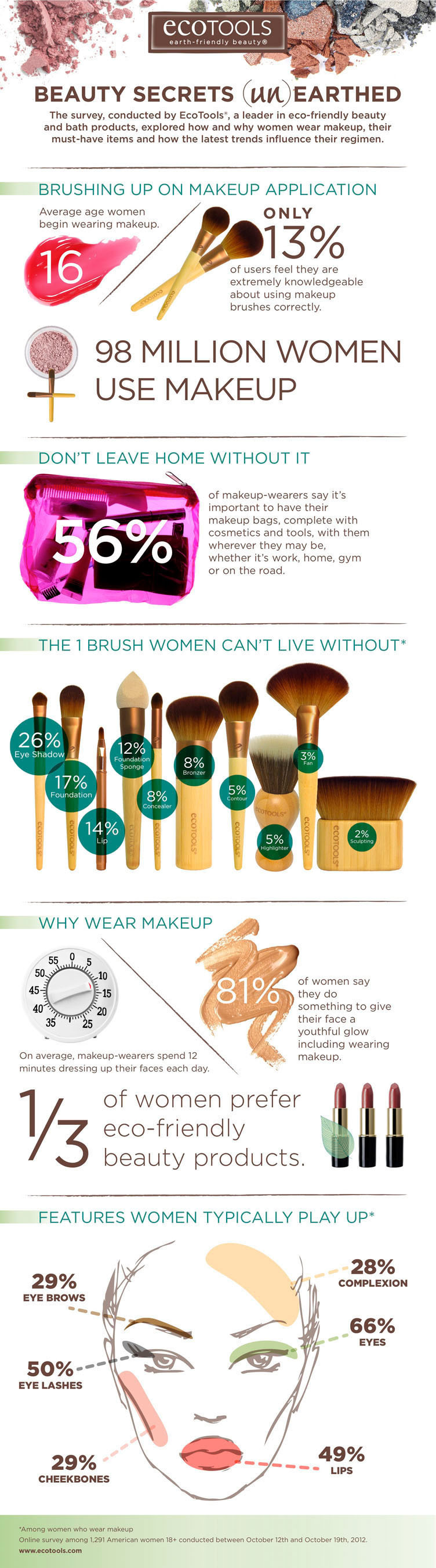 Beauty Secrets (un)Earthed -- a survey, conducted by EcoTools(R), a leader in eco-friendly beauty and bath products, explored how and why women wear makeup, their must-have items and how the latest trends influence their regimen.  (PRNewsFoto/EcoTools)