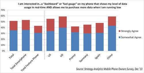 Strategy Analytics Mobile Phone Owners Survey, December 2013 (PRNewsFoto/Strategy Analytics)