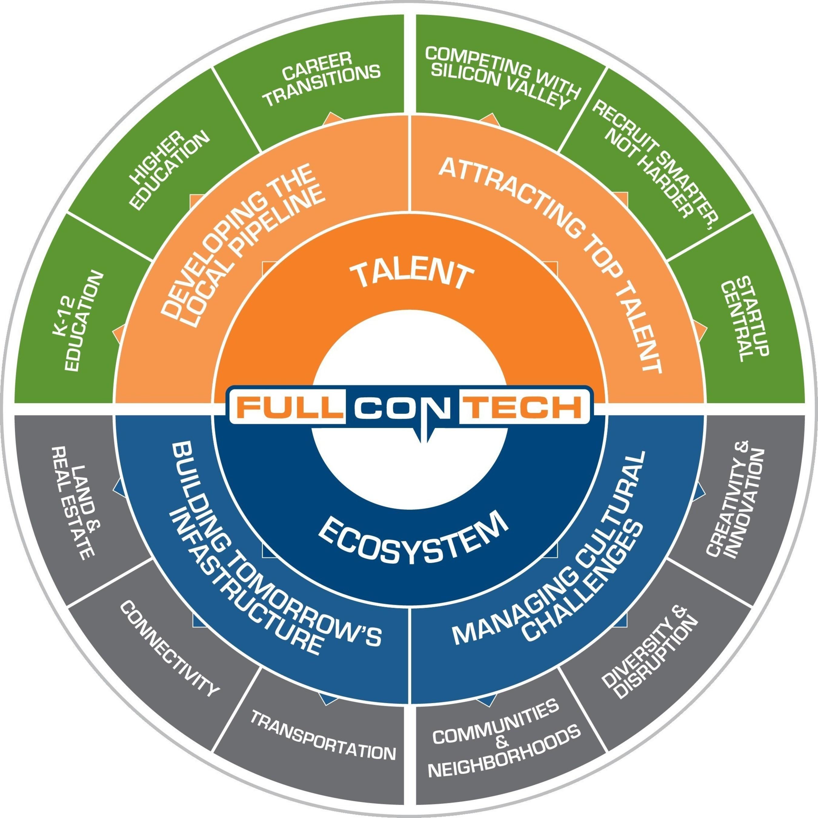 Full ConTech Bracket