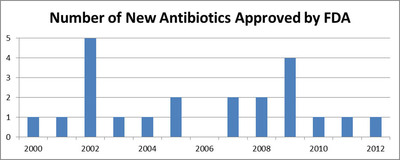 Number of New Antibiotics Approved by FDA