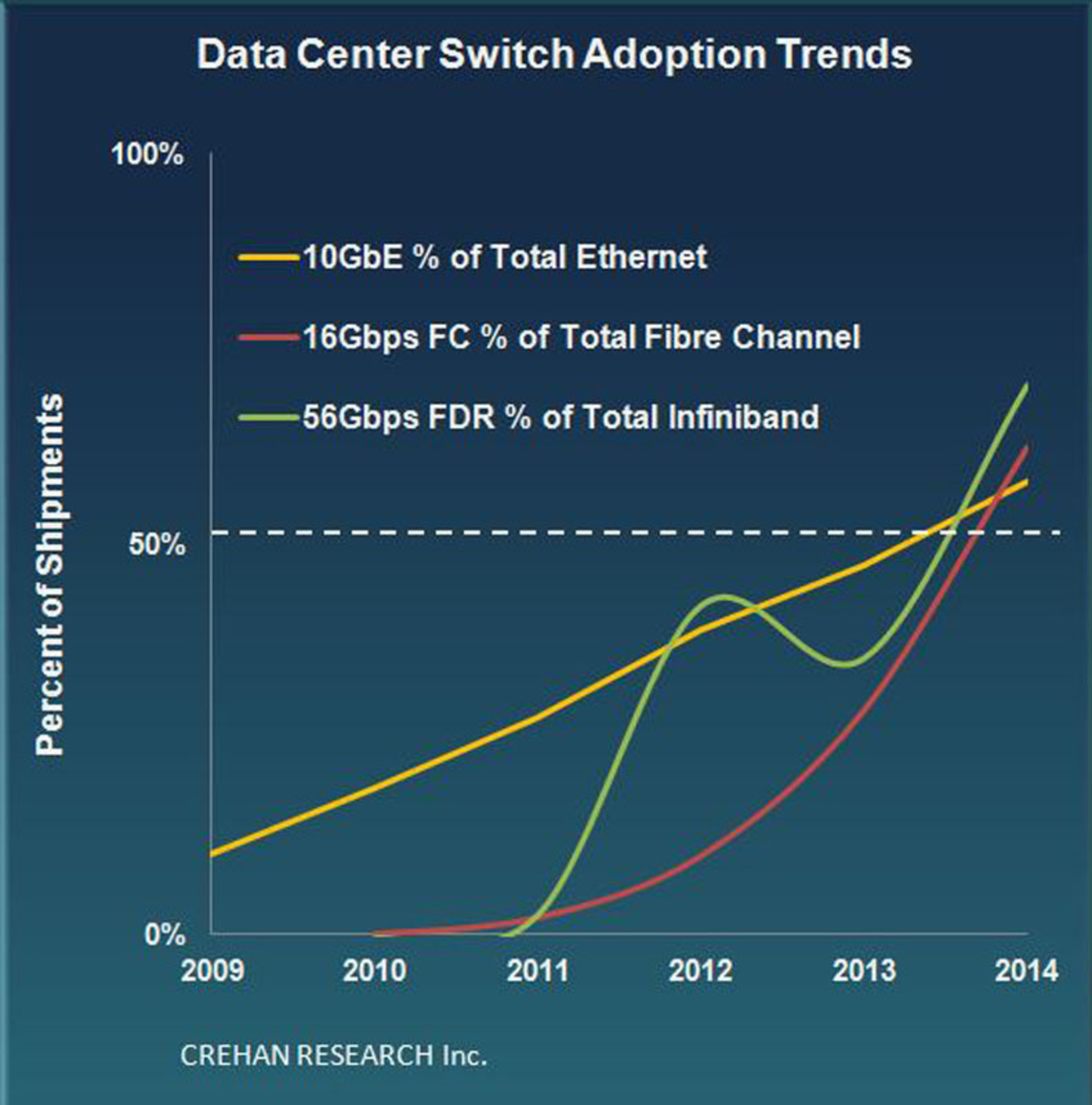 Crehan Research: Data Center Switch Adoption Trends. (PRNewsFoto/Crehan Research Inc.) (PRNewsFoto/CREHAN ...