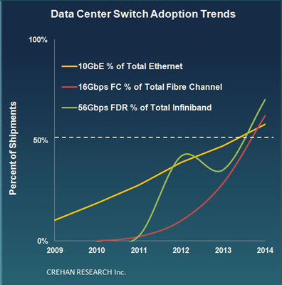 Crehan Research: Data Center Switch Adoption Trends. (PRNewsFoto/Crehan Research Inc.) (PRNewsFoto/CREHAN RESEARCH INC.)