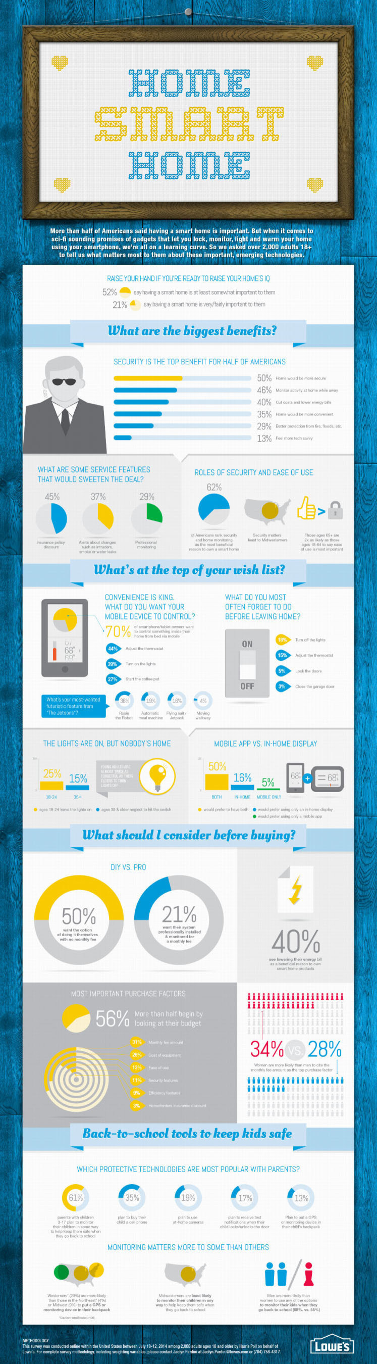 Lowe's 2014 Smart Home Survey examined Americans' attitudes and experiences with home automation, with a particular look at the most important features and top reasons for owning smart home products. Download the infographic for more information. (PRNewsFoto/Lowe's Companies, Inc.)