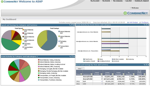 CombineNet Advances its ASAP® E-Sourcing Product with New Management Dashboard and Reporting
