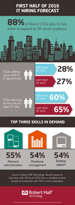 Miami CIOs Reveal Hiring Plans for First Half of 2016