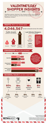 In-store analytics leader RetailNext finds shoppers flocked to stores and that traffic and transactions surged this Valentine's holiday. The company analyzed 287 U.S. retail stores' performance, examining the in-store behaviors of more than four million shoppers visiting Specialty, Department Store/Off-price, and Small Format General Merchandise retailers. Data was gleaned through in-store monitoring and analysis using integrated video analytics, on-shelf sensors and data from point-of-sale and other business systems.  (PRNewsFoto/RetailNext)