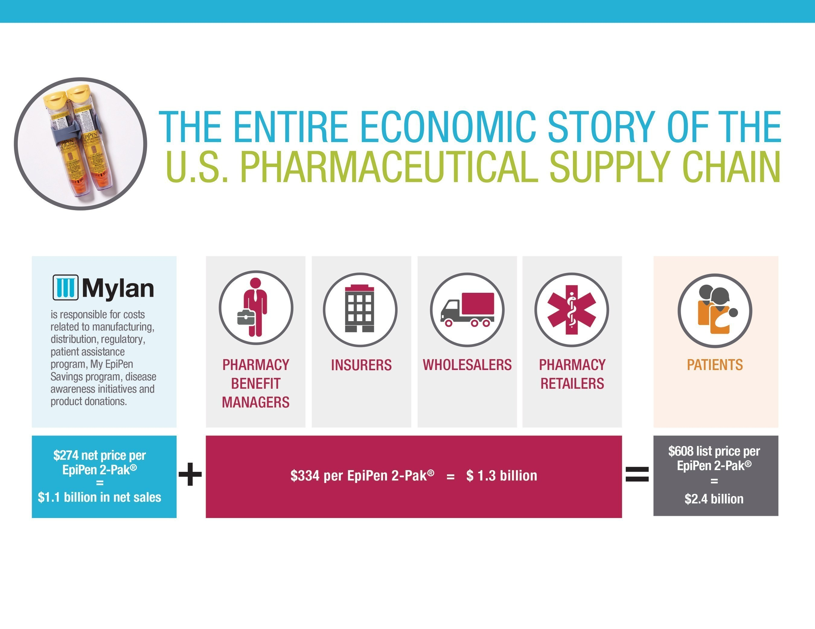 The Entire Economic Story of the U.S. Pharmaceutical Supply Chain