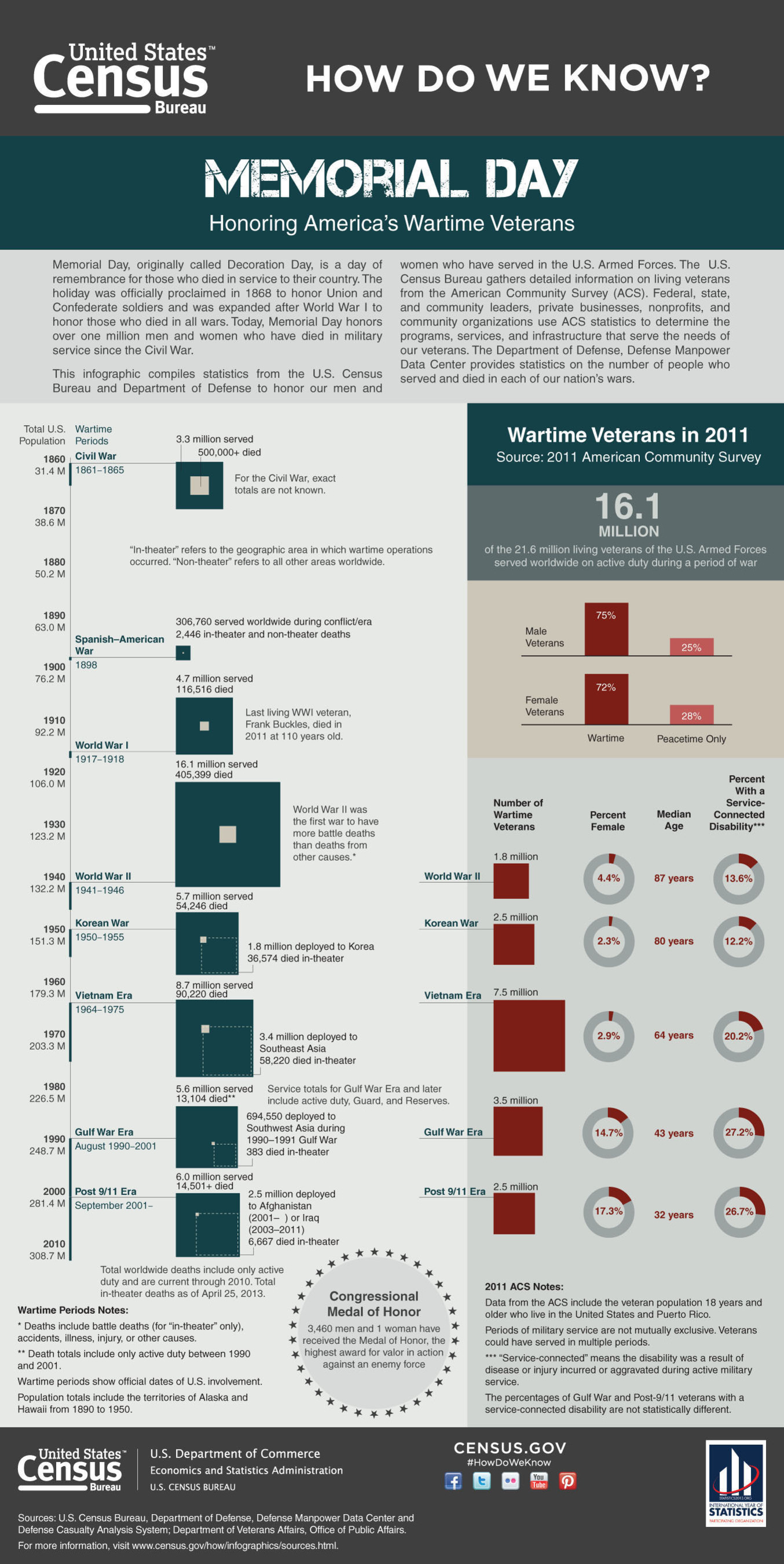 "New Infographic Focuses on Memorial Day -- Memorial Day is a day of remembrance for those who died in service to their country. A new ""How Do We Know?"" infographic, ""Memorial Day: Honoring America's Wartime Veterans"" uses results from the 2011 American Community Survey to profile today's living veterans by the wartime periods in which they served. http://www.census.gov/how/.  (PRNewsFoto/U.S. Census Bureau)"