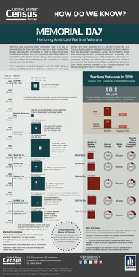 """New Infographic Focuses on Memorial Day -- Memorial Day is a day of remembrance for those who died in service to their country. A new """"How Do We Know?"""" infographic, """"Memorial Day: Honoring America's Wartime Veterans"""" uses results from the 2011 American Community Survey to profile today's living veterans by the wartime periods in which they served. http://www.census.gov/how/.  (PRNewsFoto/U.S. Census Bureau)"""