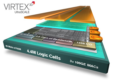 The Virtex UltraScale VU440 3D IC extends Xilinx's industry lead from 2x at 28nm to 4x at 20nm using advanced 3D IC technology to deliver an extra node worth of customer value and offer greater capacity than any other programmable device. (PRNewsFoto/Xilinx, Inc.) (PRNewsFoto/XILINX, INC.)