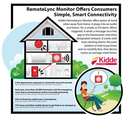 Kidde's RemoteLync Monitor offers peace of mind when away from home. It plugs into an outlet and listens for a smoke or CO alarm. When triggered, it sends a message via a free app to the homeowner and other designated contacts. It works with most existing alarms: No extra product or hub to purchase and No monthly fees. One device covers an average-sized home.