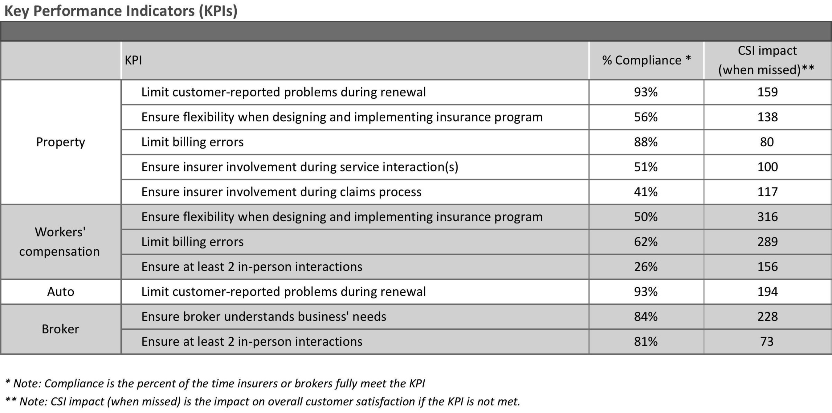 J d power and rims commercial insurance report pricing for Key performance indicator report template