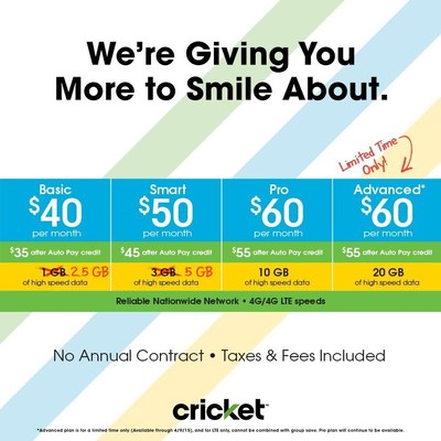 For a limited time only, Cricket to offer 20GB of high speed LTE data for $55/mo, after $5 Auto-Pay credit