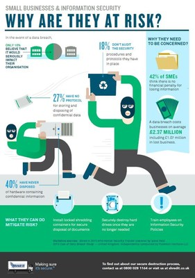 This infographic from Shred-it highlights why small businesses in the UK  are at risk of suffering a data security breach, the financial  impact to their businesses if a breach occurs, and what SMEs can do to mitigate these risks within the workplace (PRNewsFoto/Shred-it)