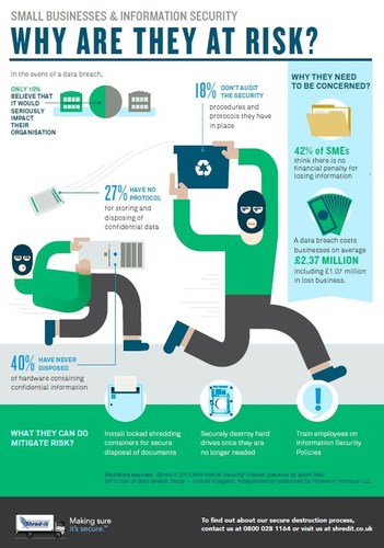 This infographic from Shred-it highlights why small businesses in the UK  are at risk of suffering a data security breach, the financial  impact to their businesses if a breach occurs, and what SMEs can do to mitigate these risks within the workplace (PRNewsFoto/Shred-it) (PRNewsFoto/Shred-it)