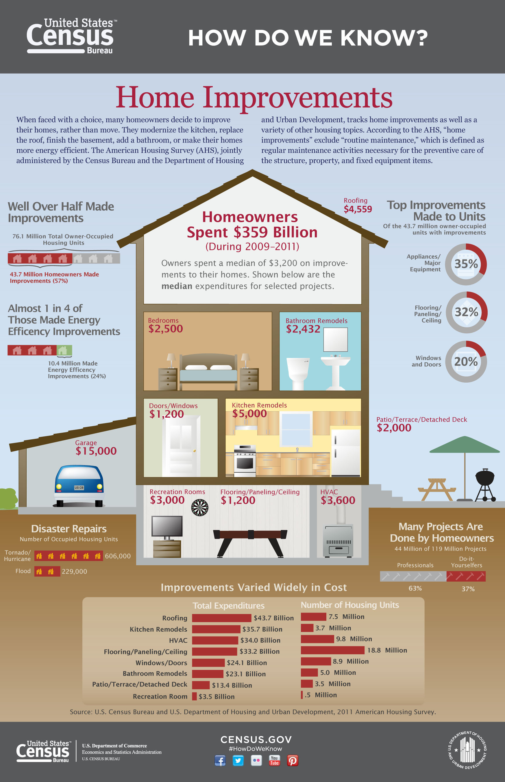"When faced with a choice, many homeowners decide to improve their homes, rather than move. They modernize the kitchen, replace the roof or make their home more energy efficient. This ""Home Improvements"" infographic shows results from the 2011 American Housing Survey on the improvements owners make and the amount they spend on them. The survey -- jointly administered by the Census Bureau and the Department of Housing and Urban Development -- tracks home improvements and a large variety of other housing topics. ..."