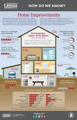 "When faced with a choice, many homeowners decide to improve their homes, rather than move. They modernize the kitchen, replace the roof or make their home more energy efficient. This ""Home Improvements"" infographic shows results from the 2011 American Housing Survey on the improvements owners make and the amount they spend on them. The survey -- jointly administered by the Census Bureau and the Department of Housing and Urban Development -- tracks home improvements and a large variety of other housing topics. http://www.census.gov/how/index.html.  (PRNewsFoto/U.S. Census Bureau)"