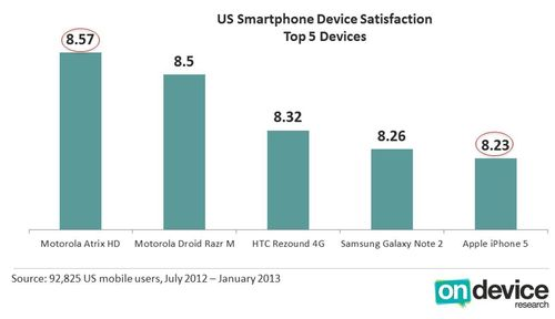 US Smartphone Device Satisfaction - Top 5 Devices (PRNewsFoto/On Device Research)