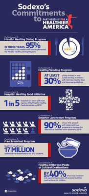 Sodexo's Commitments to the Partnership for a Healthier America