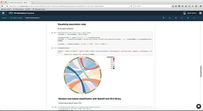 IBM's Project DataWorks uses Watson Analytics and natural language processing to analyze and create complex visualizations with one line of code - like this one, which illustrates correlations between product purchases by customers of a sporting goods store.