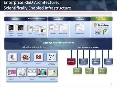 The Accelrys Enterprise Platform.
