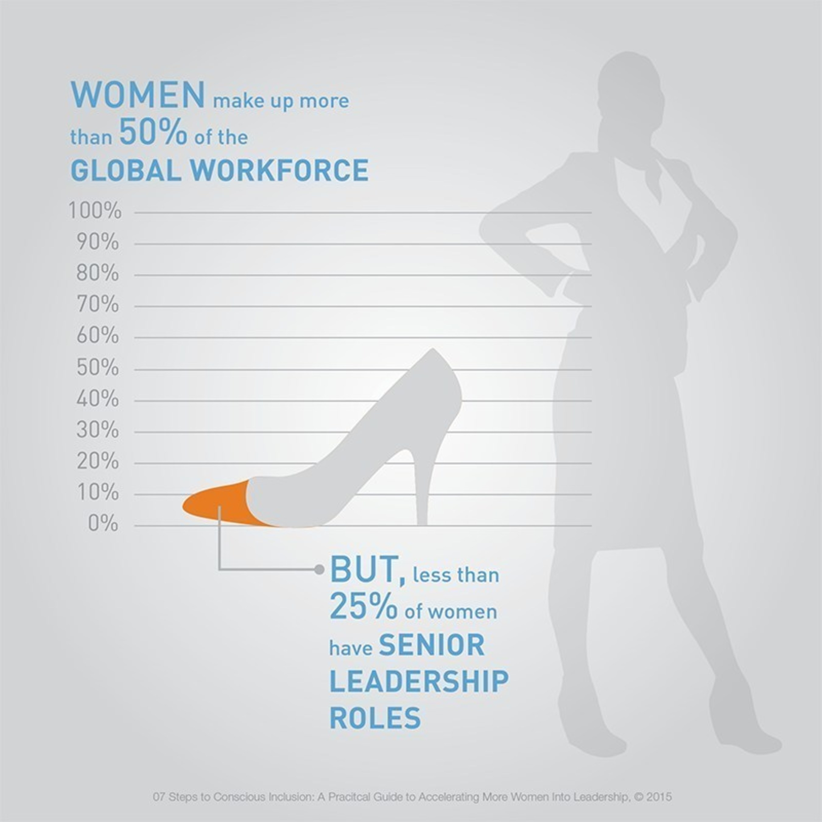 New ManpowerGroup report reveals practical solutions for accelerating women into leadership.