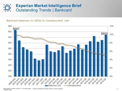 Credit card debt related to unemployment rate. Source: Experian