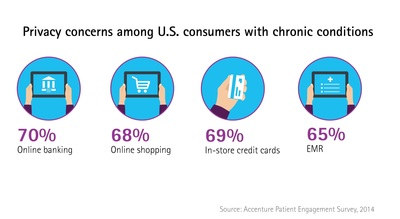 Individuals are less concerned about the privacy of their electronic medical record data (65 percent) than other personal information that is stored electronically such as online banking (70 percent) and in-store credit card use (69 percent) and online shopping (68 percent), according to an Accenture survey. (PRNewsFoto/Accenture)