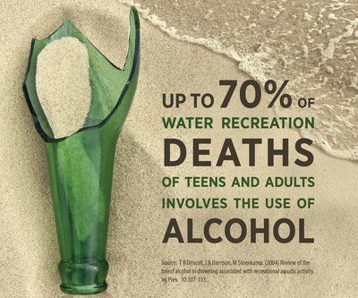 "National Institute on Alcohol Abuse and Alcoholism, National Institutes, ""Don't Let Risky Drinking Put a Chill on Your Summer Fun,"" July 2015, www.niaaa.nih.gov."