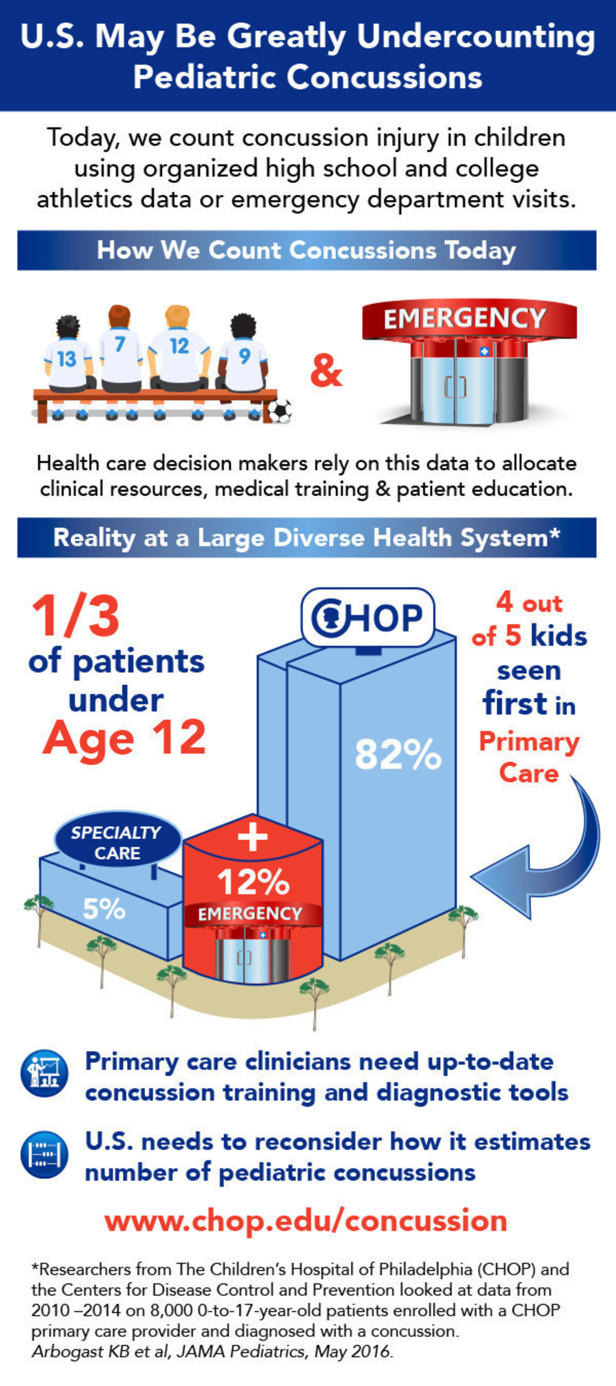 CHOP and the CDC take a look at how patients with concussion enter the healthcare system.