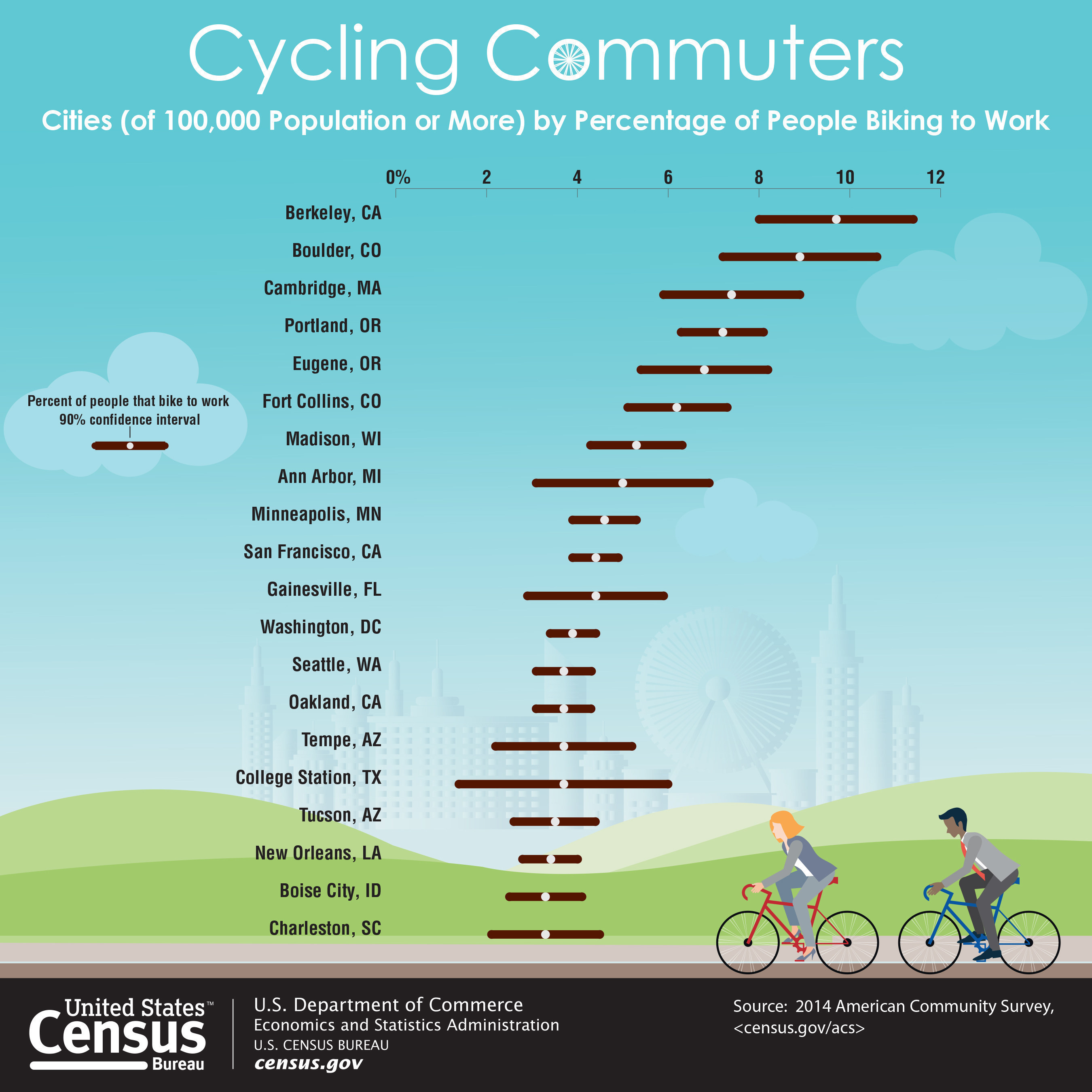 A graphic showing the percentage of people biking to work.