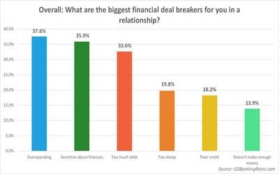 GOBankingRates survey finds overspending is killing your relationship.