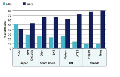 New Research Provides Insight into LTE Usage by Smartphone Users; Mobile Operators Continue to Benefit