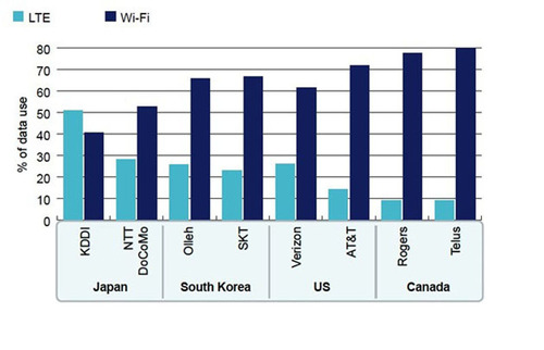 Global, LTE and Wi-Fi as % of Total Data Use for LTE Android Users, Selected Operators, April 2013.  (PRNewsFoto/Mobidia Technology, Inc.)