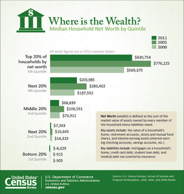 Median net worth increased between 2000 and 2011 for the wealthiest 40 percent of households while declining for the bottom 60 percent. (PRNewsFoto/U.S. Census Bureau)